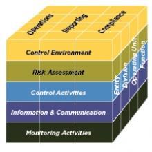 COSO Framework 2013 Cube 2