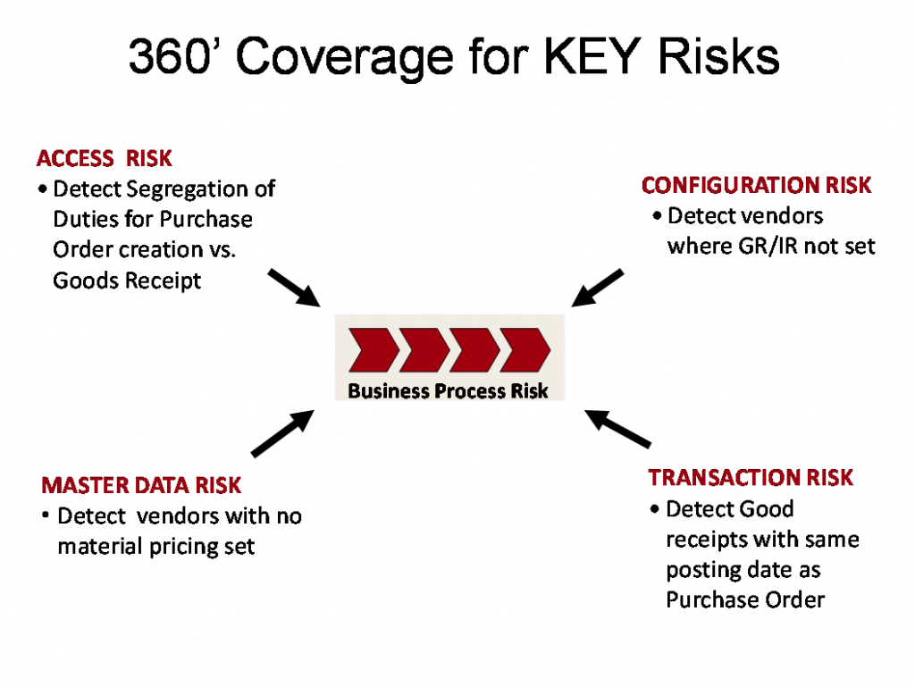 360 Coverage of KEY Risks