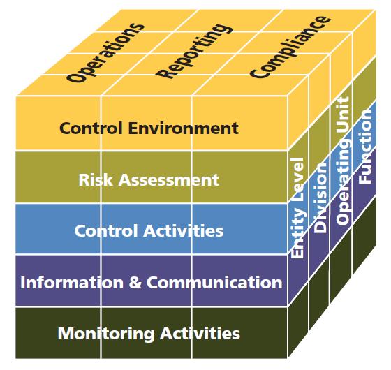 COSO Framework 2013 - Cube
