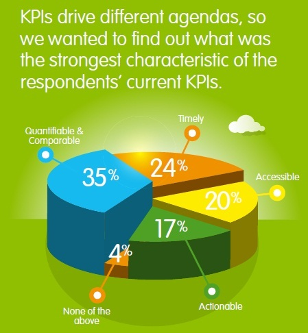 Leading Indicators - Whats so KEY about your KPIs and 5 MUST dos