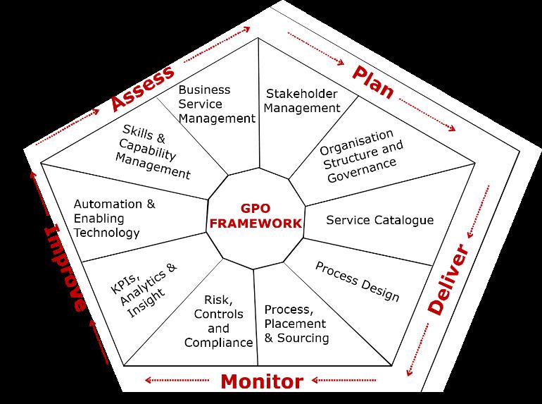 gpo-framework