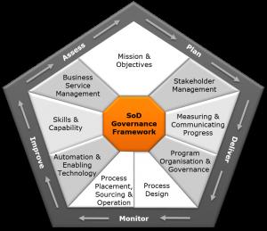sod-success-framework