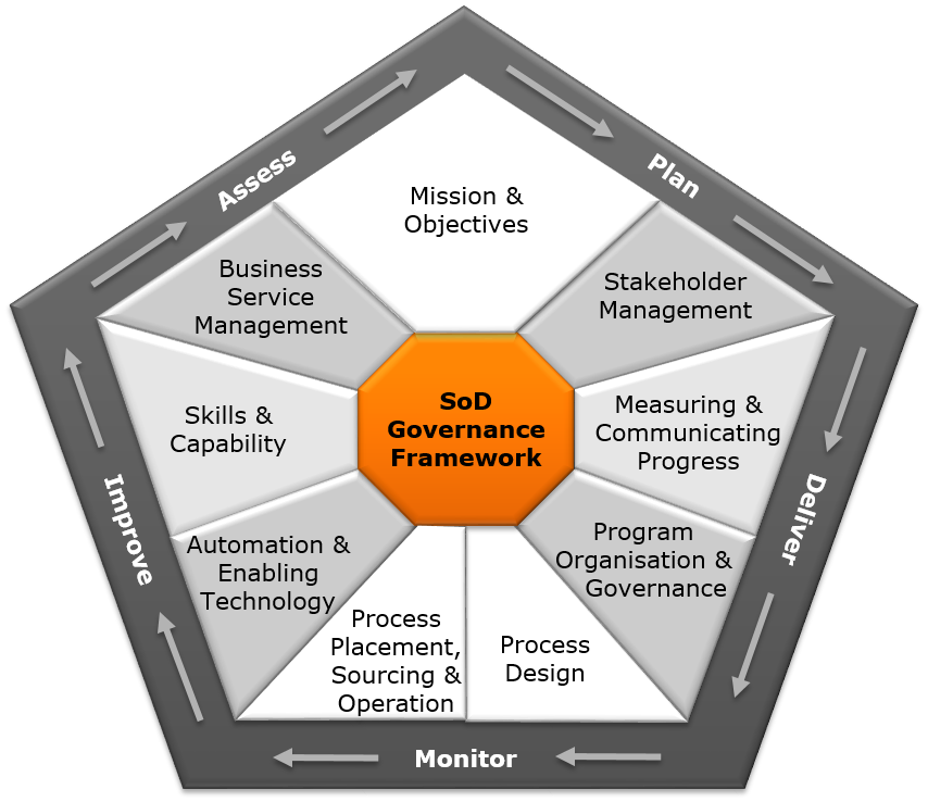 sod-success-framework